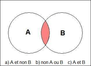 La vie n'obéit à aucune logique, pourquoi veut-on en déduire sa signification avec logique ?  [Gao Xingjian]. Donnez l'équation logique de la zone de couleur !