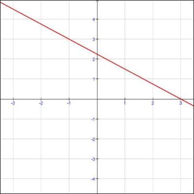 « La logique est l'hygiène des mathématiques. » (André Weil)