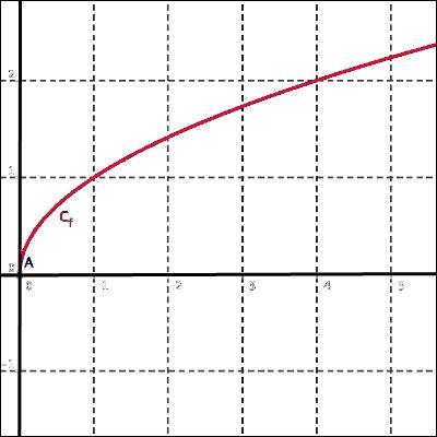 En cours de mathématiques, vous faites un rappel des fonctions qui existent. Retrouvez la fonction qui va avec les graphiques. Les citations, comme toujours, ne sont que décoration.