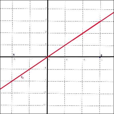 « En mathématiques, on ne comprend pas les choses, on s'y habitue. » (John von Neumann)