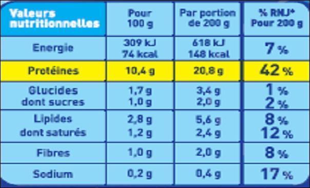 Que sont les informations détaillées obligatoires quand le fabricant met en avant les qualités nutritionnelles de son produit ?