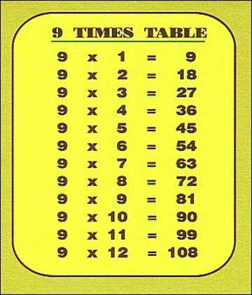Quizz maths niveau ce1 jusqu 39 la 6 me quiz photos for La table du 9