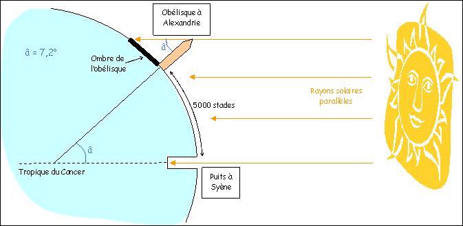 Quizz savants de l 39 antiquit quiz mathematiques science - Methode simple pour mesurer terre ...
