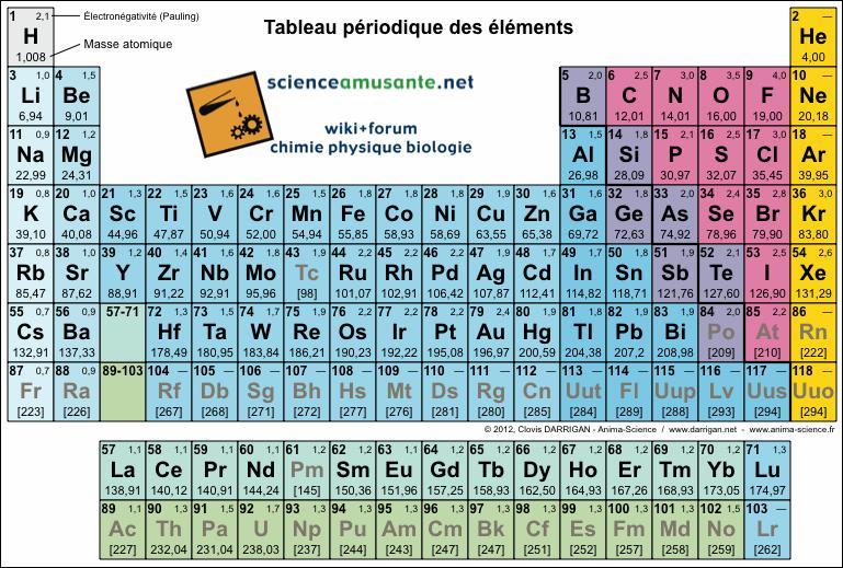 Qui a créé le premier tableau périodique des éléments, toujours utilisé aujourd'hui par les chimistes ?