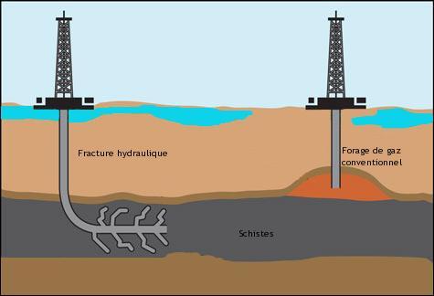 L'exploitation du gaz de schiste n'est pas une menace pour l'environnement.