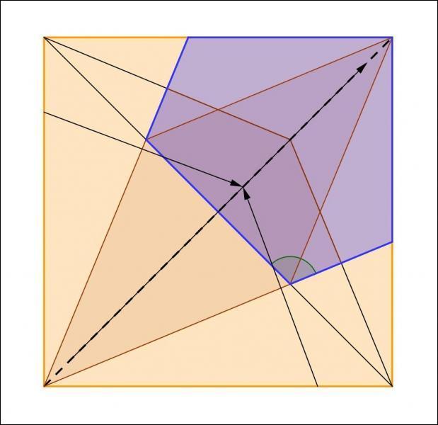 Pour finir, elles se penchent ensemble sur le problème suivant: On a plié le carré comme indiqué sur le dessin. Quelle est la valeur de l'angle marqué alpha, en vert ?