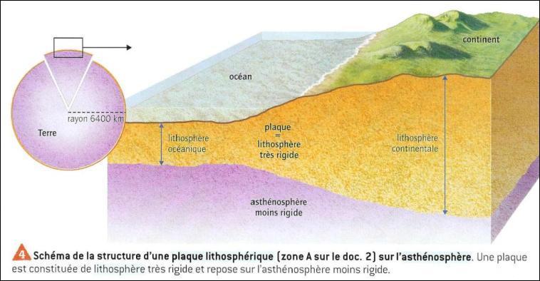 Qu'est-ce que la lithosphère ?