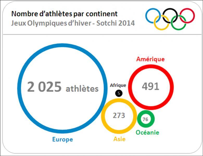 Seuls 3 états africains ont participé aux Jeux olympiques d'hiver de Sotchi, avec en tout 5 athlètes. Lesquels ?