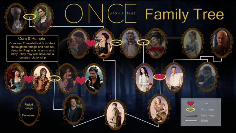 Qui est la mère biologique d'Henry ?