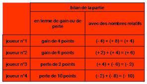 Calcul mental et définitions de 5e sur les nombres relatifs