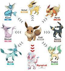 Les évolution des Pokémon