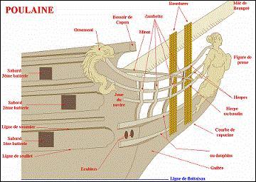 Ces pièces de bois soutiennent l'éperon du bateau.