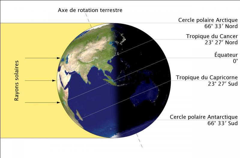Dans l'hémisphère nord, l'été commence le 20 ou 21 juin, selon les années. La durée du jour est la plus longue de l'année et celle de la nuit la plus courte. Comment s'appelle cet événement ?