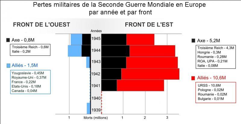60 millions de morts : ce sont les pertes enregistrées durant le 2e conflit mondial, le plus meurtrier de l'histoire. Les pertes civiles ont été deux fois plus importantes que les pertes militaires.