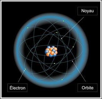 Si vous regardez le milieu de l'atome, vous pouvez voir du bleu et du rouge. Comment ces parties se nomment-elles ?