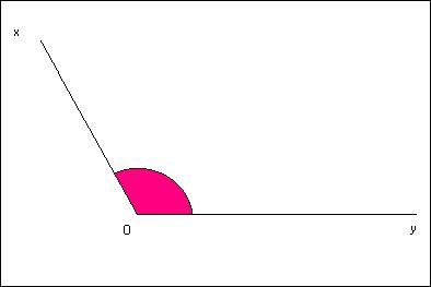 Cet angle est un angle ... .