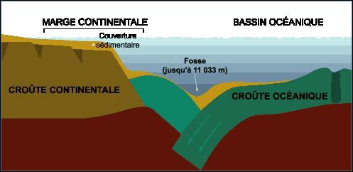 Quel est l'endroit connu le plus profond de la croûte terrestre ?