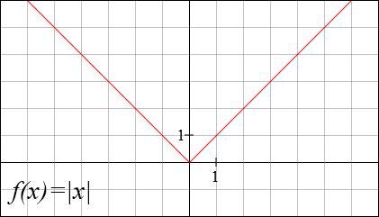Quelle fonction est de la forme f(x)=|x|