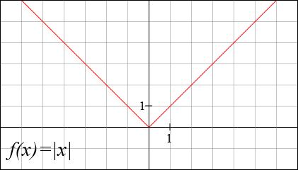 Quel est l'ensemble de définition de cette fonction ?