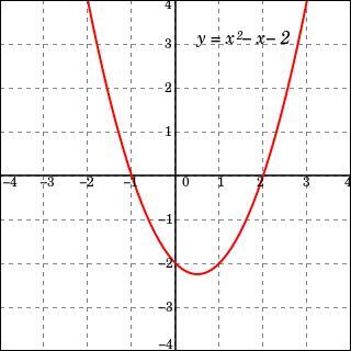Quelle fonction est de la forme f(x)=ax²+bx+c ?