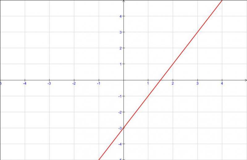 Toujours sur la fonction f(x)=ax+b, laquelle de ces affirmations est fausse ?