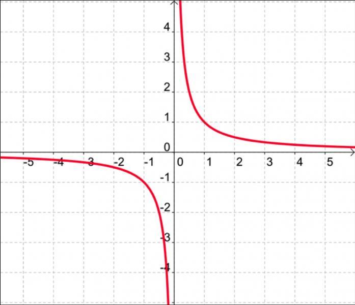 Quelle fonction est de la forme f(x)=1/x ?