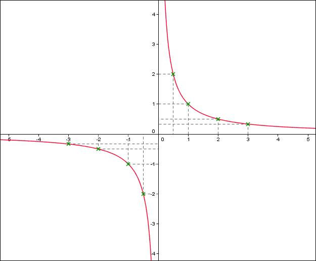 Pour quelle valeur de x cette fonction est-elle nulle ?