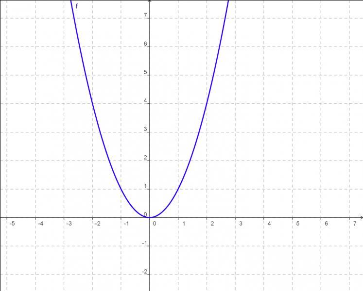 Quelle fonction est de la forme f(x)=x² ?