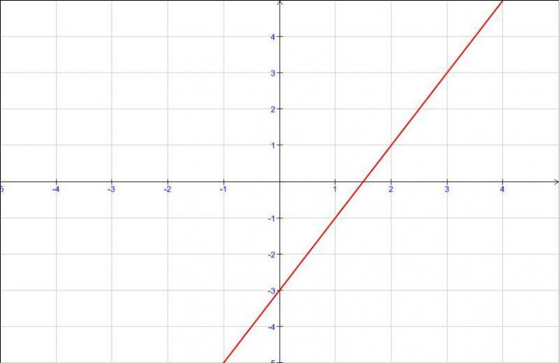 Cours de maths - Fonctions de référence - Maxicours.com
