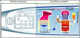 Le « Charles de Gaulle» est un sous-marin français à propulsion nucléaire.
