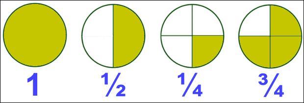 Vous remontez le temps et vous vous retrouvez au collège. Vous devez additionner ces deux fractions et donner le résultat. 5/3 + 15/2 = . N'oubliez pas de les réduire au même dénominateur.