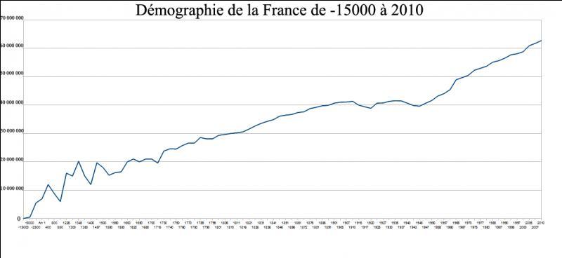 A la veille du premier conflit mondial, quelle est la population de la France environ ?