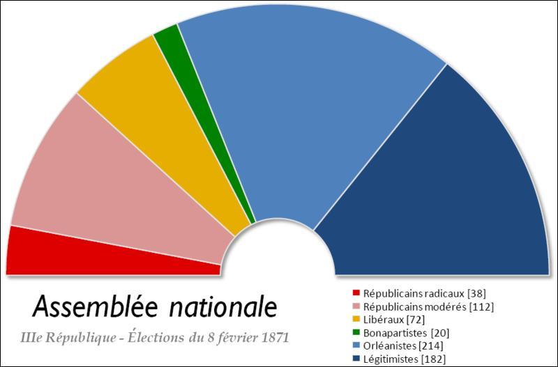 L'Assemblée nationale qui se réunit en février 1871 est majoritairement
