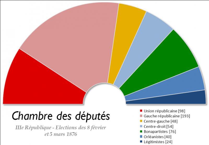 La IIIe République connaît sa première crise politique le 16 mai 1877. Elle se conclura par