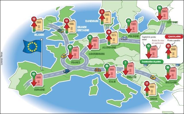 Est-ce que tous les pays européens ont le même système que la France, c'est-à-dire des retraits de points suite à une infraction ?