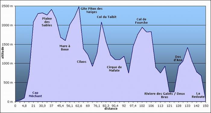 Comment s'appelle la course de 162 km ? (Le Grand Raid)