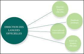 Géographie - La République du Cameroun est un pays africain possédant deux langues officielles.