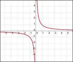 La fonction inverse est définie sur :