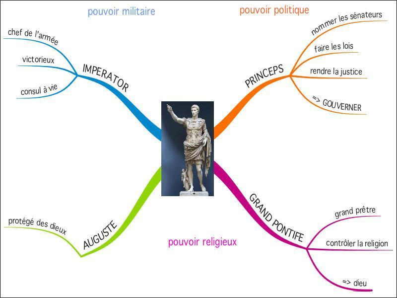 Quels pouvoirs exerce Auguste ?
