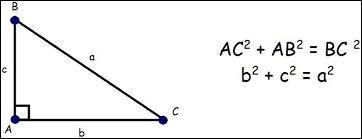 Le théorème de Pythagore sert à calculer la longueur d'un côté d'un triangle rectangle quand on connaît la longueur des deux autres.