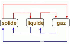 Le passage de l'état solide à l'état liquide s'appelle :