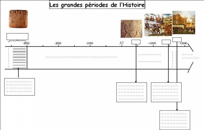 Désignez l'ordre chronologique correct des périodes historiques.
