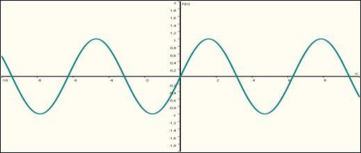 Quelle est la forme de la fonction f(x)= sinus x ?