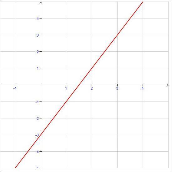 On termine par un peu de fonctions, quelle est la forme de la fonction f(x)= 2x-3 ?