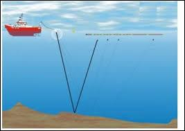 Quelle est la profondeur moyenne des océans ?