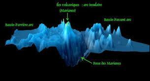 La profondeur maximale des fonds marins est de 11 000 m et se situe dans la fosse des Mariannes, dans la partie Nord-Ouest du Pacifique, à l'Est des Iles Mariannes.
