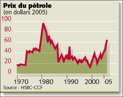 Le premier choc pétrolier a eu lieu en ...