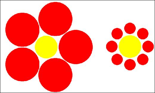 Les deux ronds jaunes sur le dessin suivant sont-ils de la même taille ?