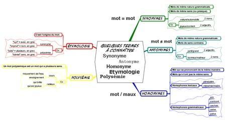 Le français et son vocabulaire