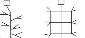 Les deux types de réseaux de distribution sont...